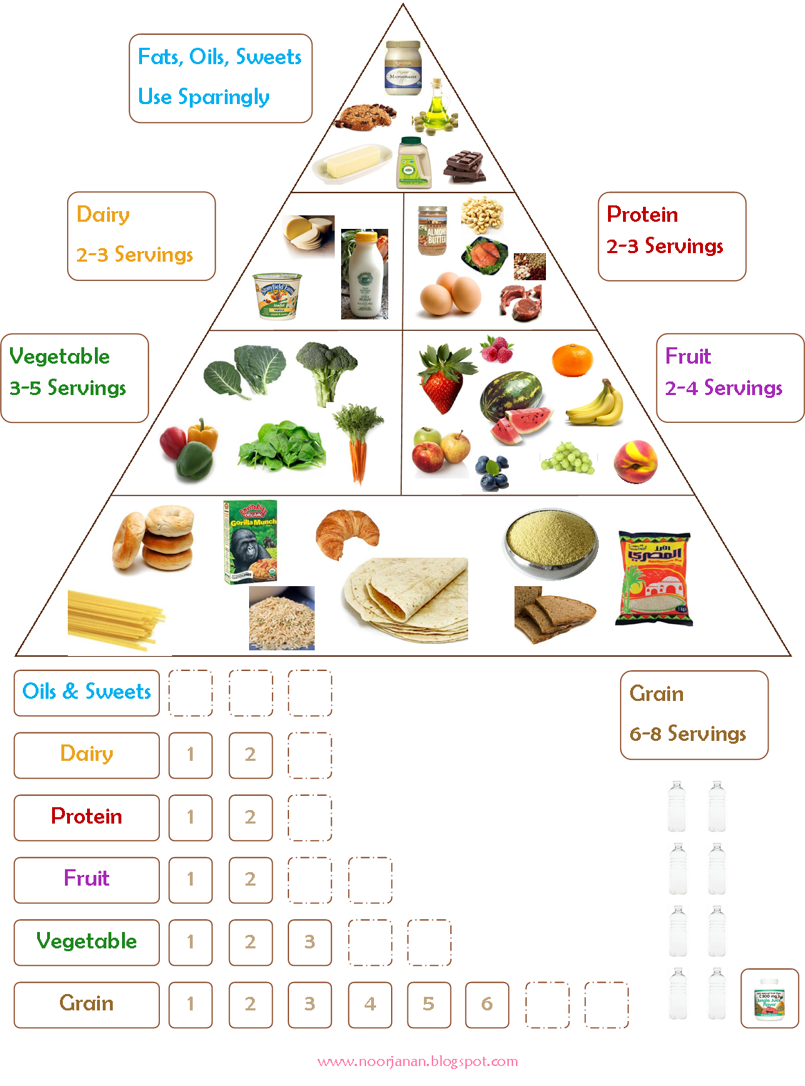 I Loved This Food Chart And At The End Of Her Blog Post She Writes You Can Easily Create One Of These You Food Pyramid Kids Healthy Food Chart Food Charts [ 1523 x 1128 Pixel ]