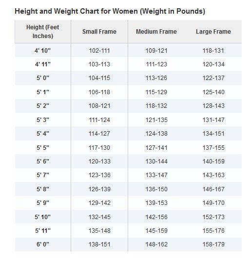 healthy weight chart of women Ummmm Ok lol Whereu0027s the - healthy weight chart for women
