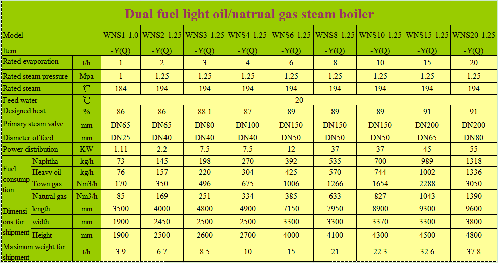 boilers for sale,best residential boiler,Edible Mushroom Sterilizer ...