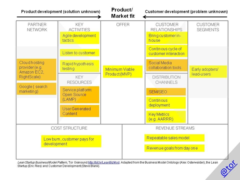 lean startup Google Search Business model canvas