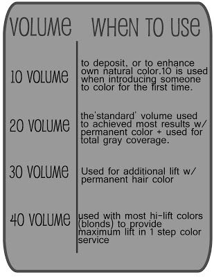 Peroxide And When To Use Hair Clinic Hair Color Techniques Hair School