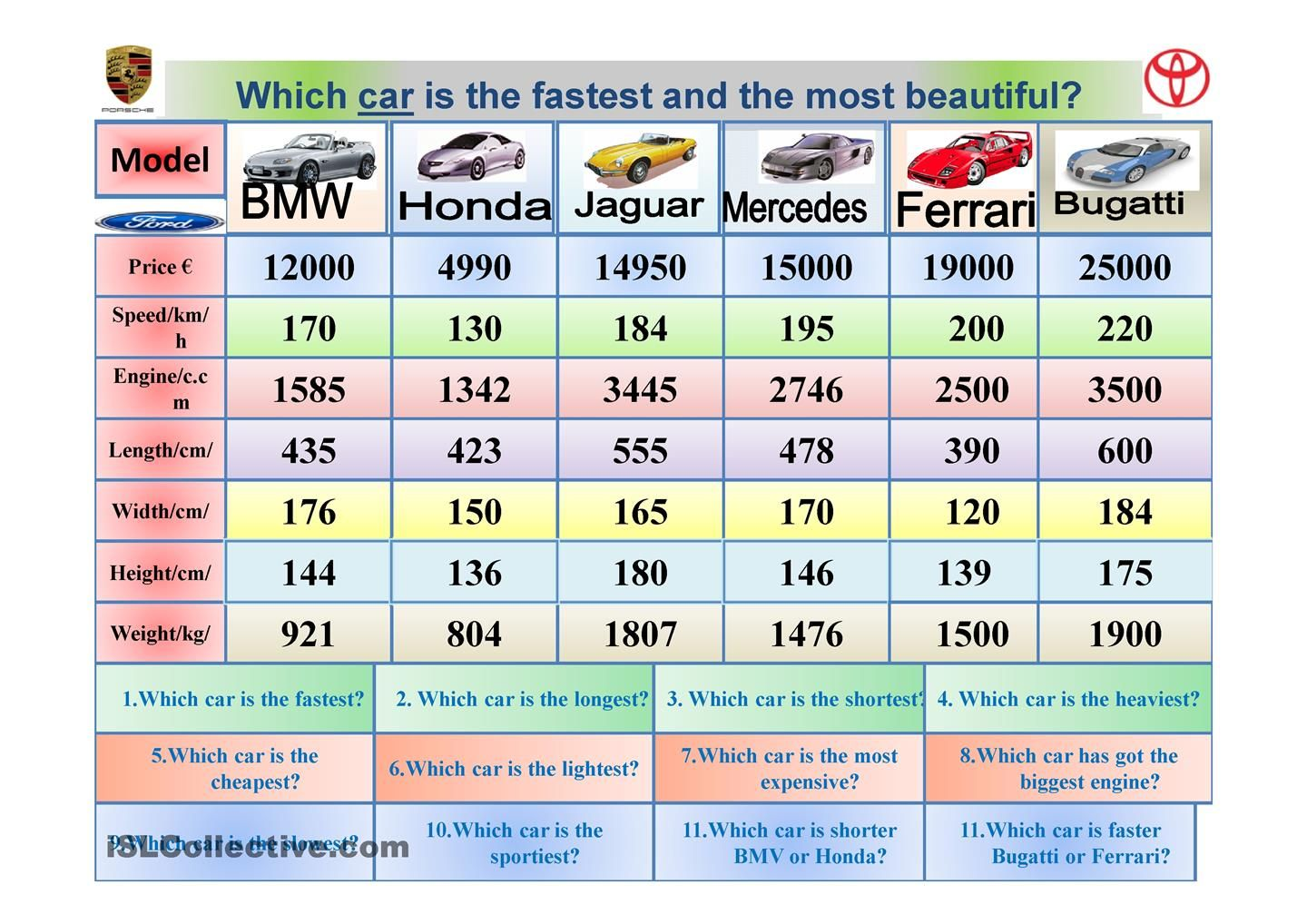 Which Car Is The Fastest Comparison Of Adjectives