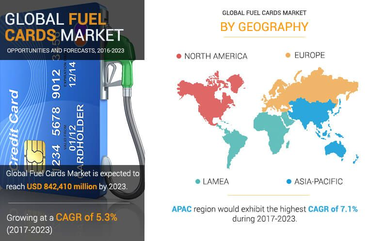 Global Fuel Cards Market Trends Industry Growth Share Size And Forecast 2023 Marketing Trends Business Intelligence Solutions Marketing Data