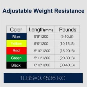 The Ultimate Resistance Band Workout Kit #armbandworkouts