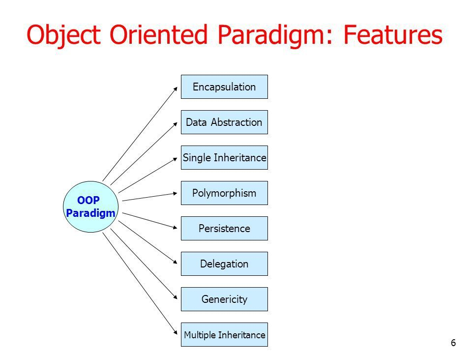What is an object oriented paradigm in programming App\/Web - package handler job description