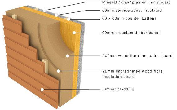 solid timber panels - Αναζήτηση Google | current | Pinterest | Rigid ...
