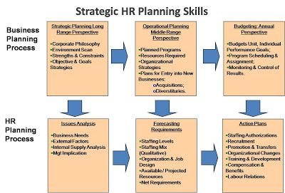 EHrm Inc Strategic Human Resource Planning Skills  Hc
