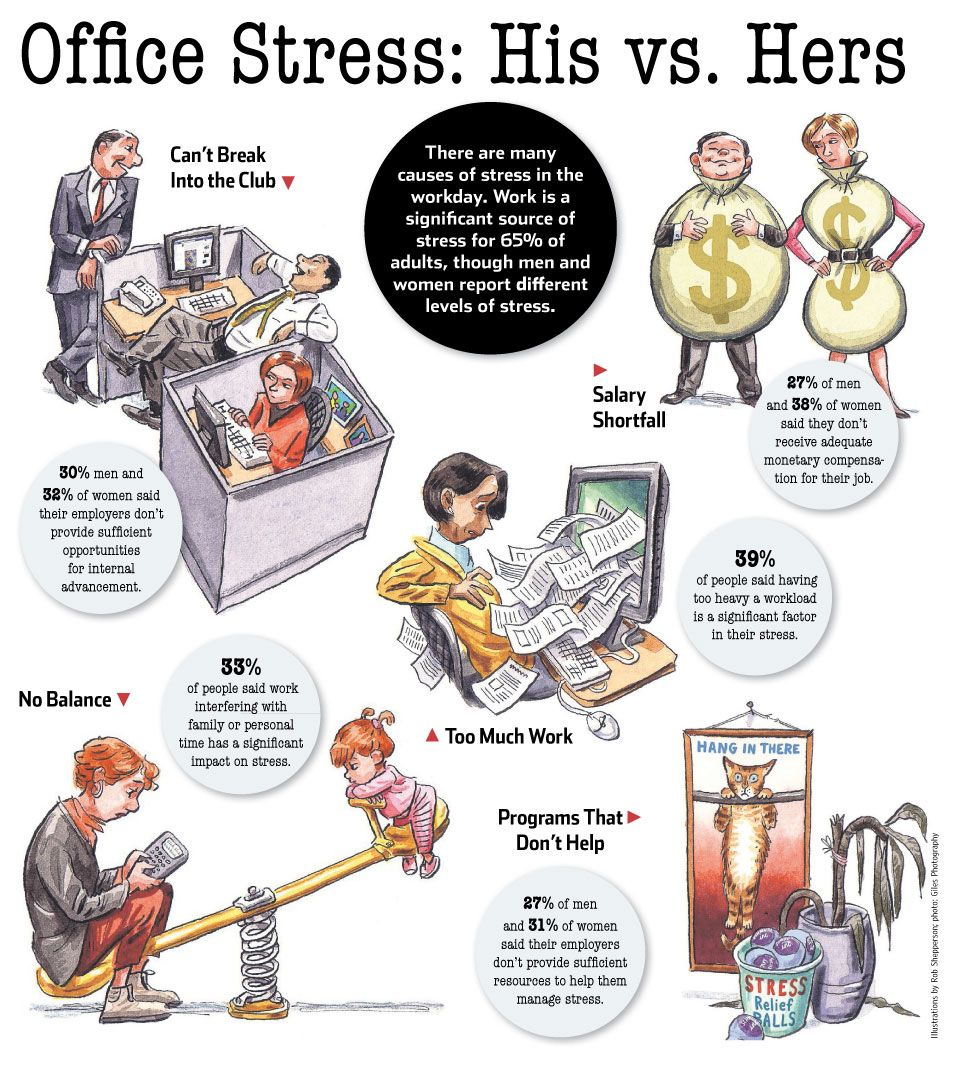 office stress his vs hers offices articles and women s stress break stress at work women feel vs women workin it wellness health and wellness employment articles resources work reduce workforce institute