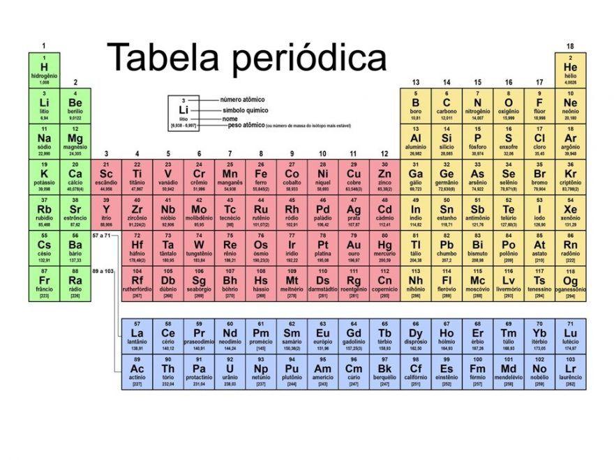 Best que es una tabla periodica pdf image collection tabla periodica completa tabla periodica pdf numeros de oxidacion tabla periodica completa pdf tabla periodica urtaz Choice Image