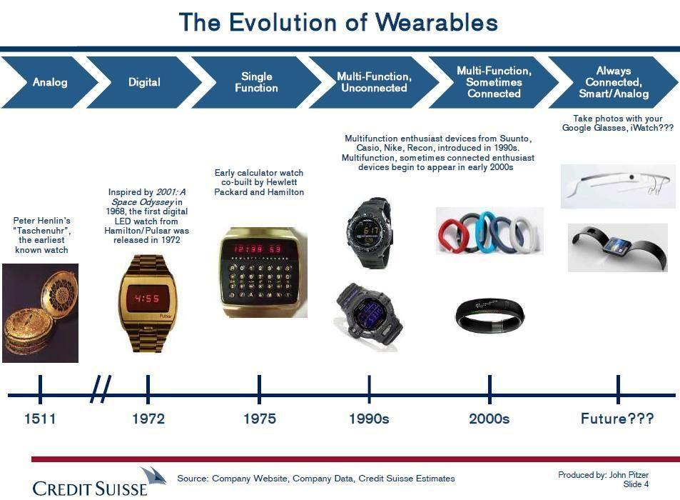 Wearables Timeline [Credit Suisse] | Connected Everything ...