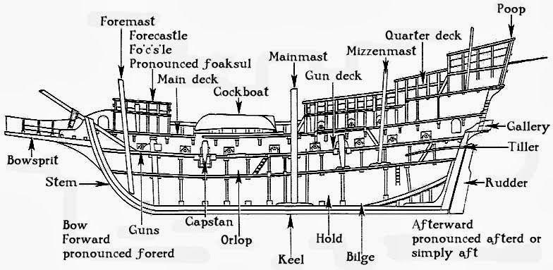 partes de un barco pesquero - Buscar con Google | cosas útiles ...