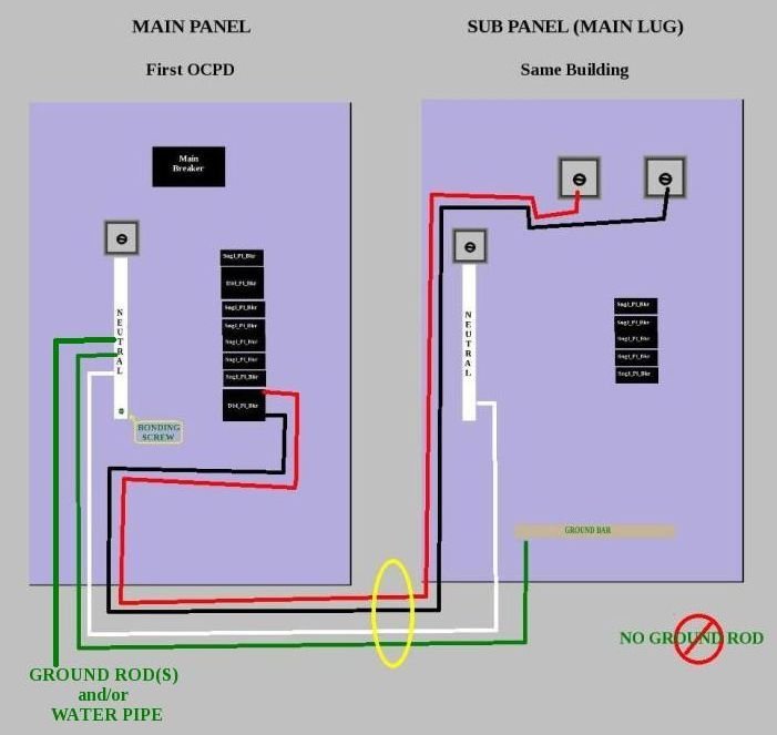 crude diagram for installing a sub-panel in the same structure as,