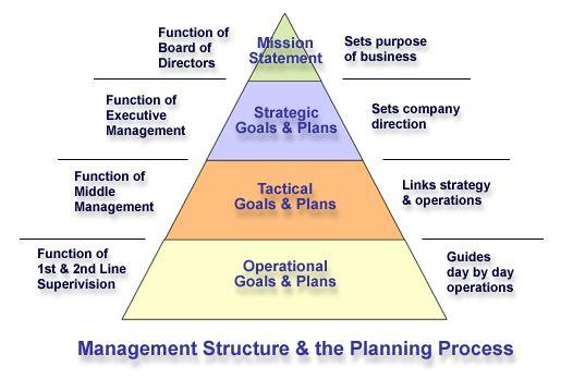Management Structure & the Planning Process | HR