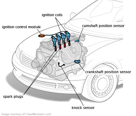 Ignition System Automotive Mechanic Automobile Engineering Automobile Technology