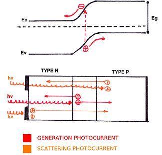 Solar Cell P N Junction Solar Energy Solar Solar
