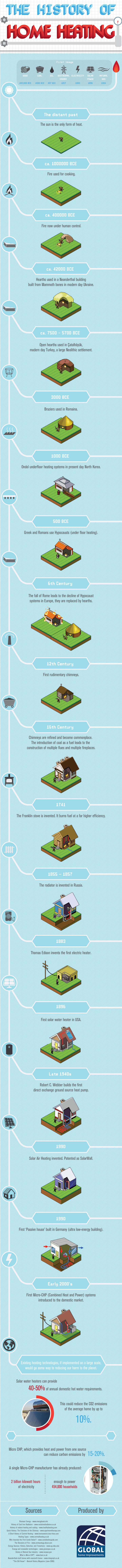 The History Of Home Heating Infographic Data Visualization