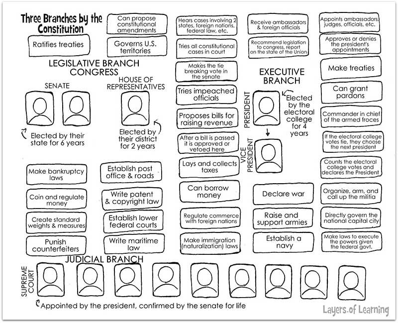 Three Branches Of Government Worksheet Teaching Government