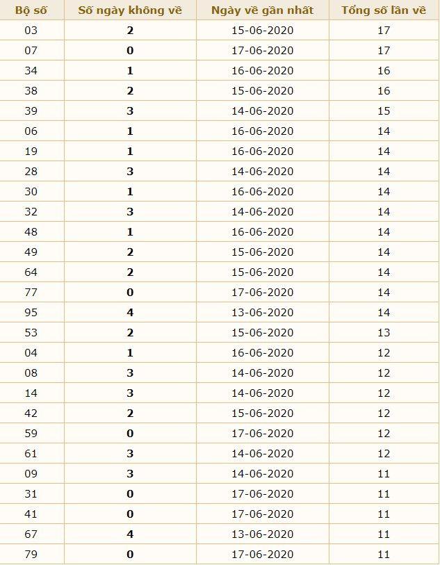 dự đoán xsmb ngay 18-6-2020 4