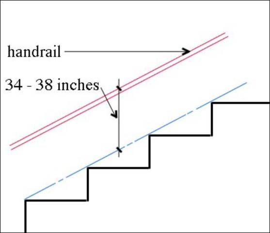 Interior Handrail Height Code: Stair Handrail Height - Google Search