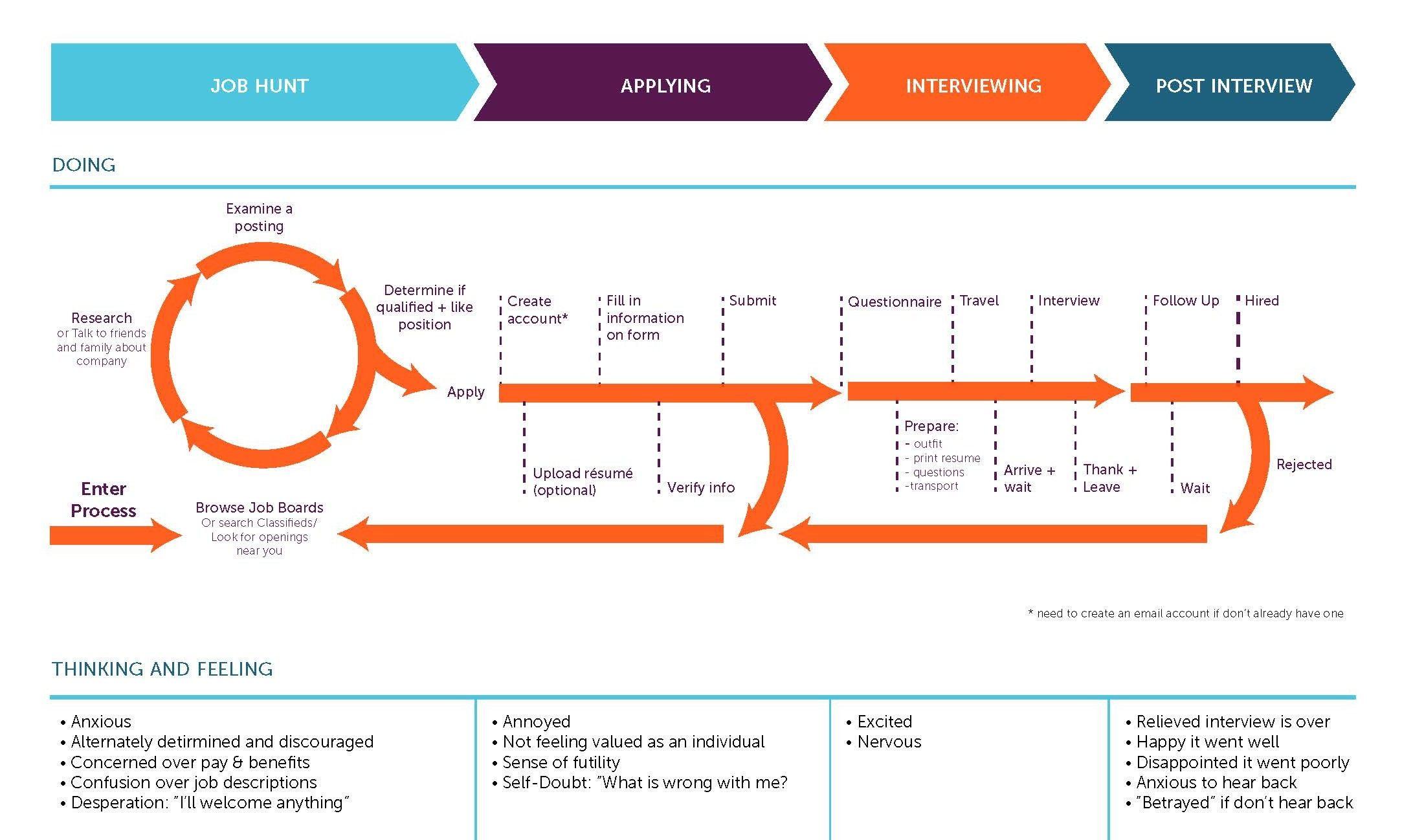Journey Map Hr Service Redesign