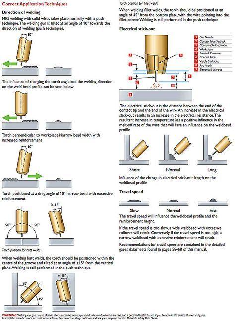 Welding BooksWelding Essentials 2nd edition - Page 2 Welding - new blueprint book for welders