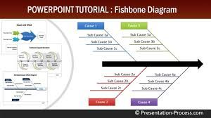 example root cause analysis rca using example root cause analysis rca using ishikawafishbone diagrams ccuart Choice Image