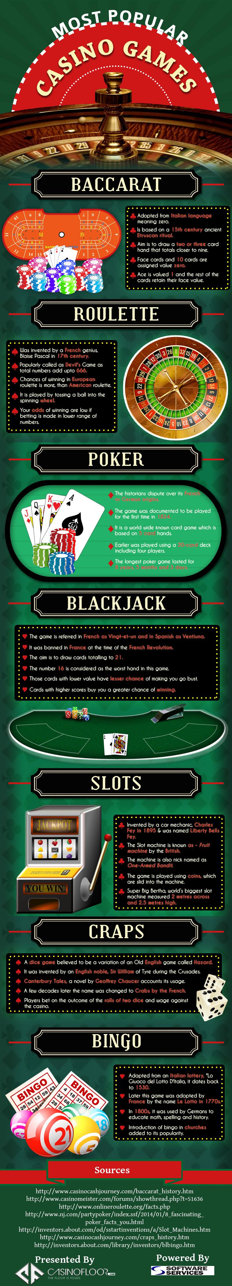 Most Popular Casino Games. infographic casinofloor