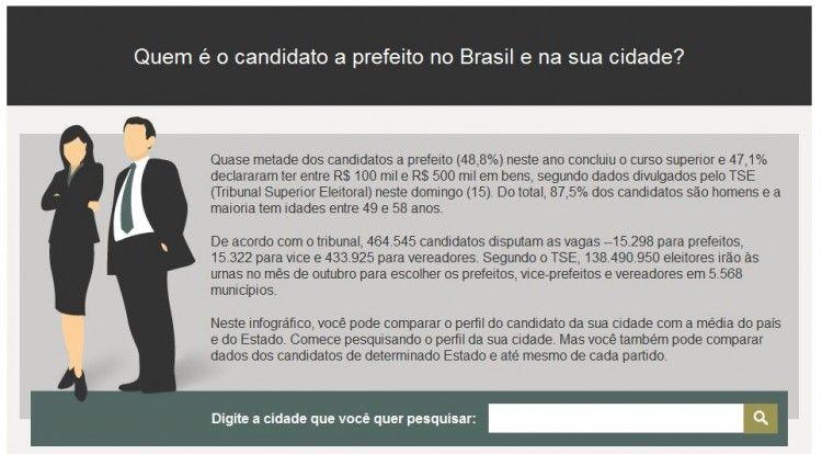 Quem é o candidato a prefeito no Brasil e na sua cidade?
