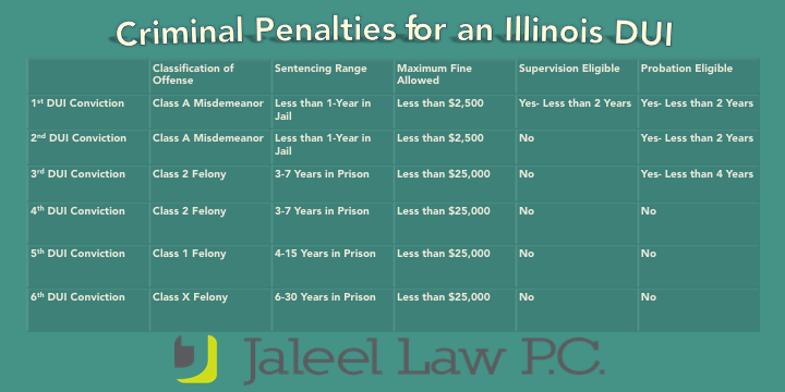Pin On Illinois Criminal And Dui Attorney Lawyer