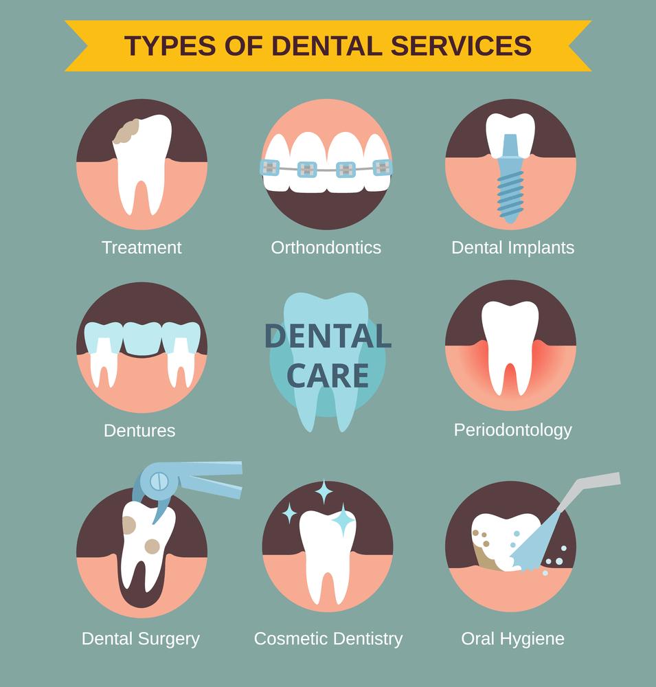 Pattersontampa Pattersondental Dentaloffice Supplies Dentaltechnology Dentalequipment Digitalimaging In 2020 Dental Health Care Dental Services Dental Posters