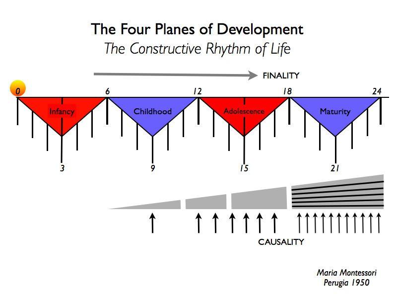 Planes of Development