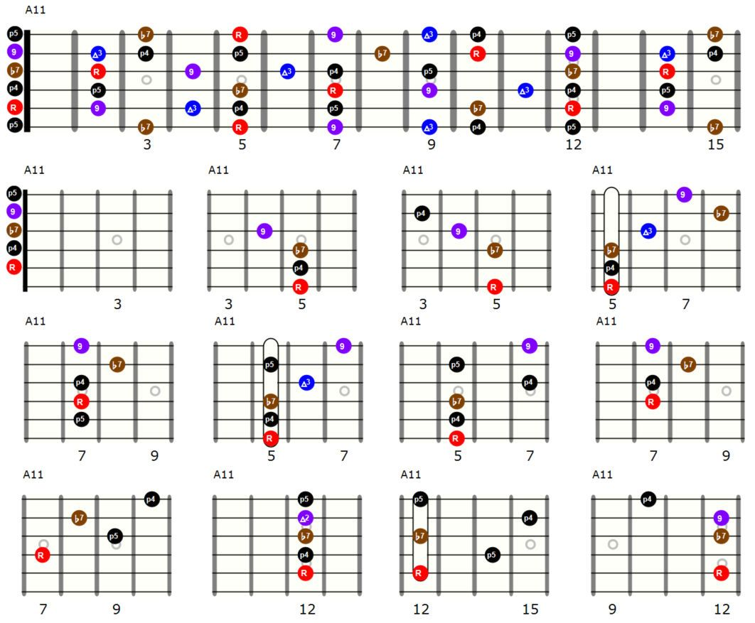 how to play f on guitar without bar
