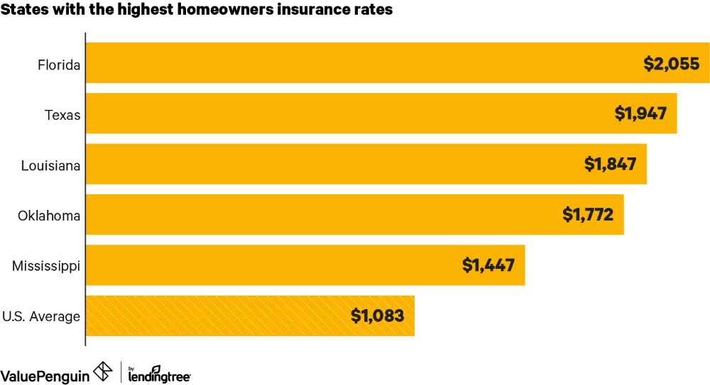 Average Cost of Homeowners Insurance (2020)