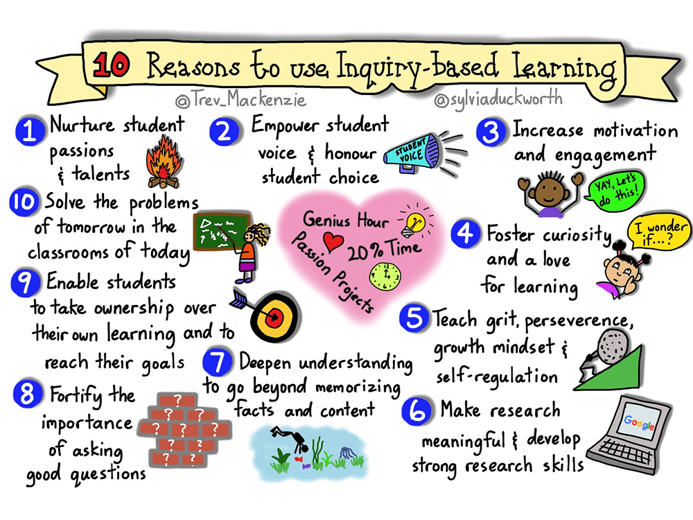 Why Enquiry Learning