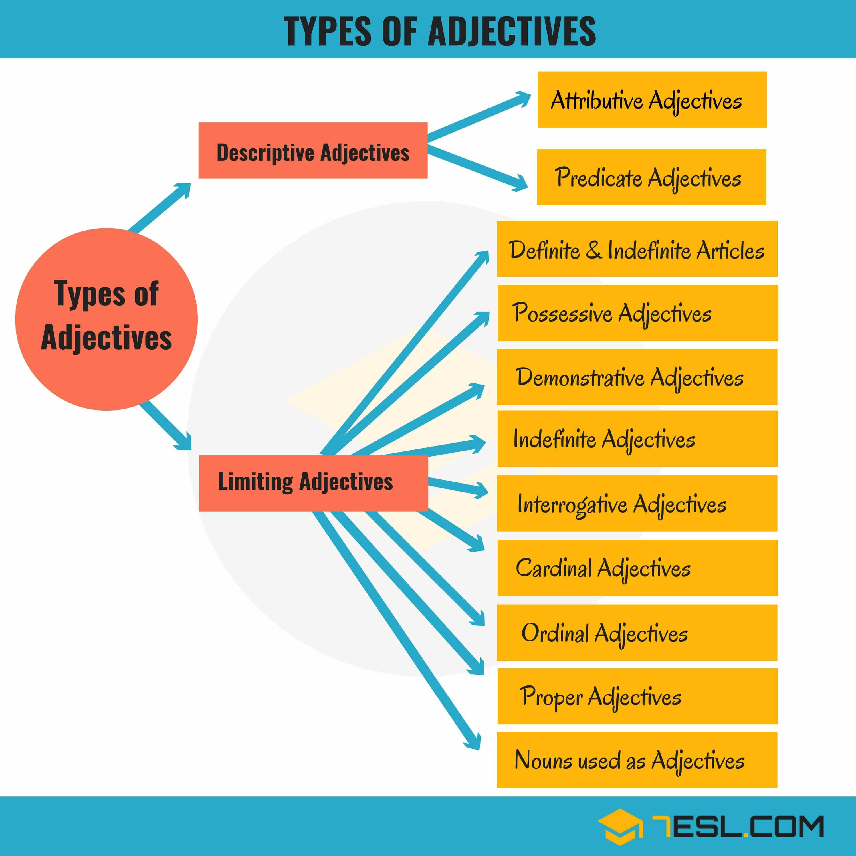 Types Of Adjectives Definition And Examples English Adjectives