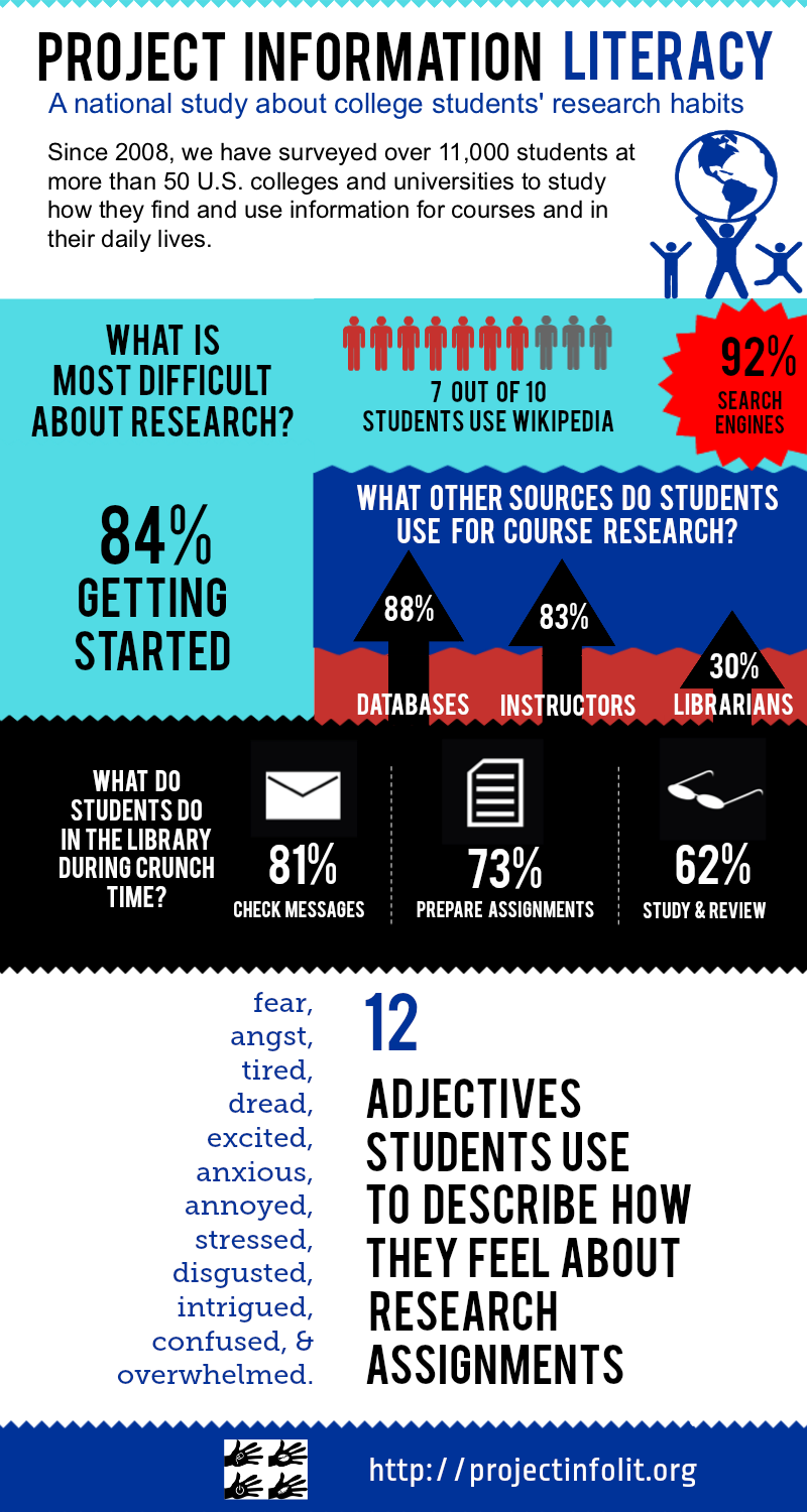 Project Information Literacy Infographic - 192.5KB