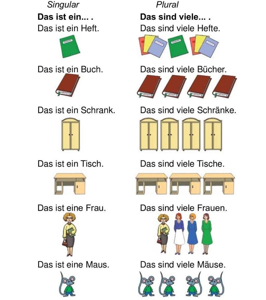 Singular und Plural | Deutsch | Pinterest | German grammar, Learn ...