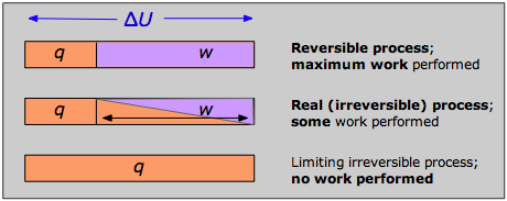 Heat And Work In Reversible And Irreversible Processes
