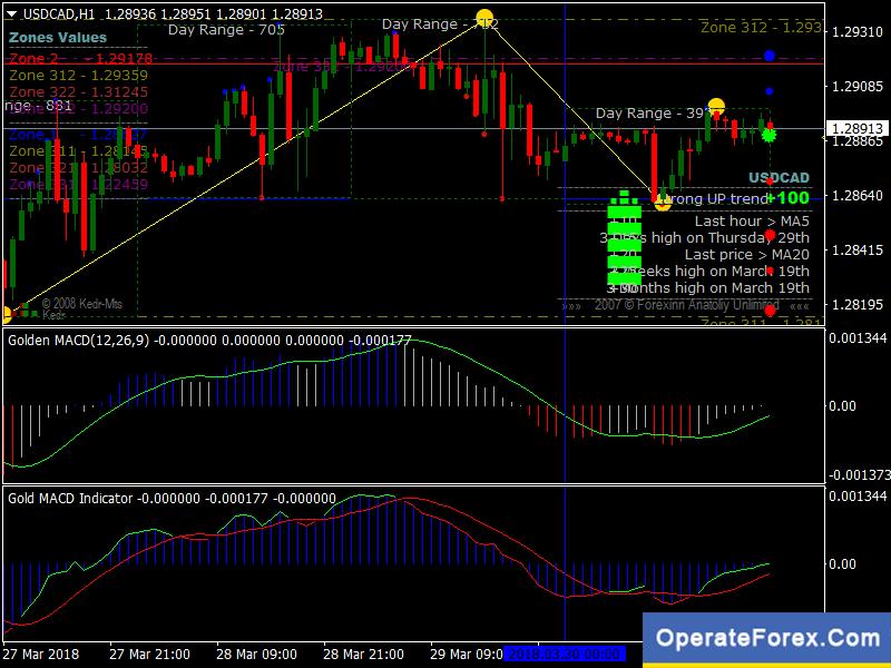 miglior software di trading per forex trading binario canada come si fanno soldi su internet