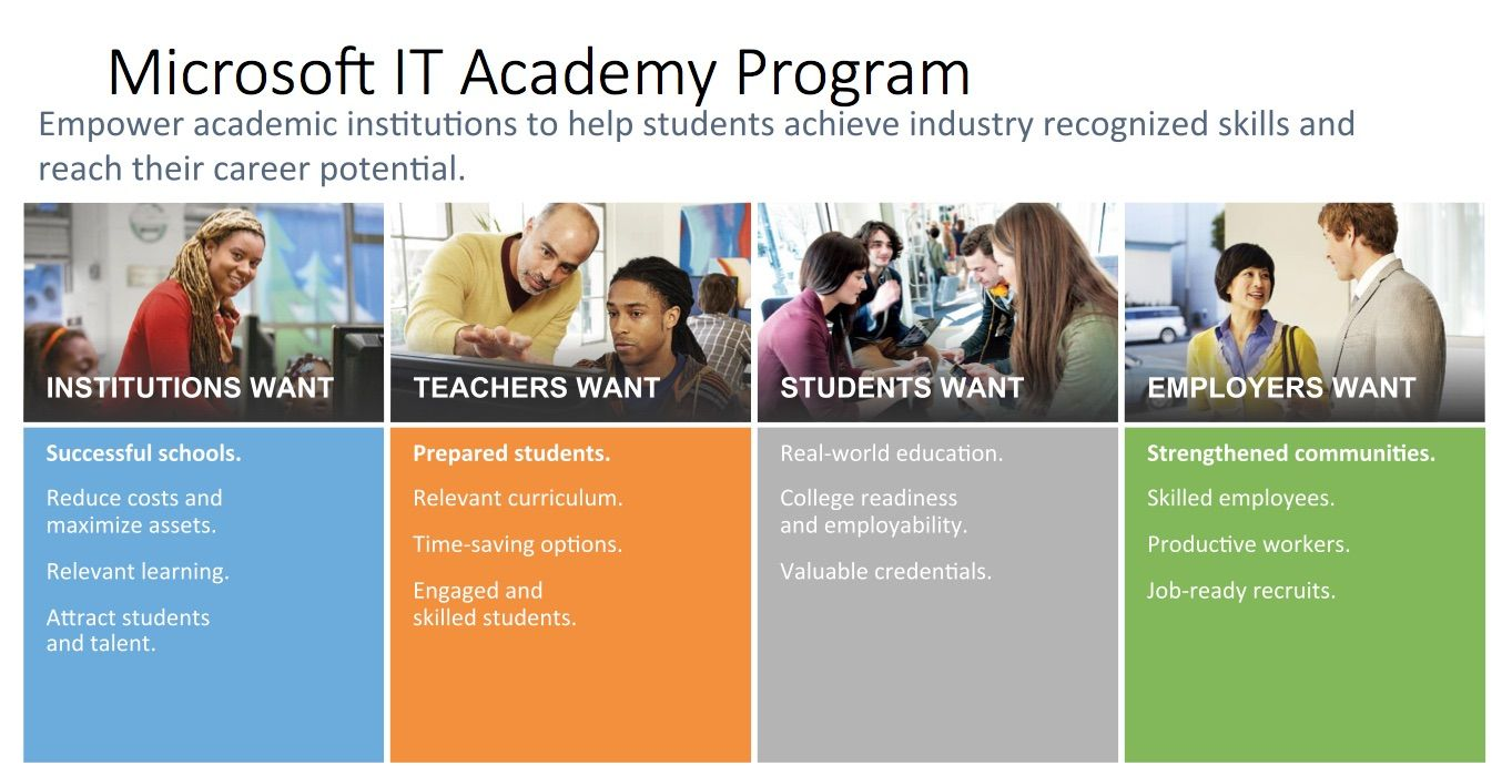 Microsoft IT Academy Benefits to the Indian Student and