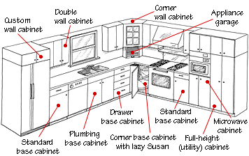 standard kitchen cabinet measurements - Kitchen Cabinet Dimensions Standard