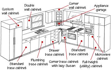 Standard Kitchen Cabinet Dimensions House Furniture Kitchen Cabinets Height Kitchen Cabinet Plans Kitchen Cabinet Sizes