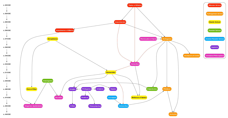 Presocratic Graph Ancient Philosophy Wikipedia Pre Socratic Philosophers Philosophy