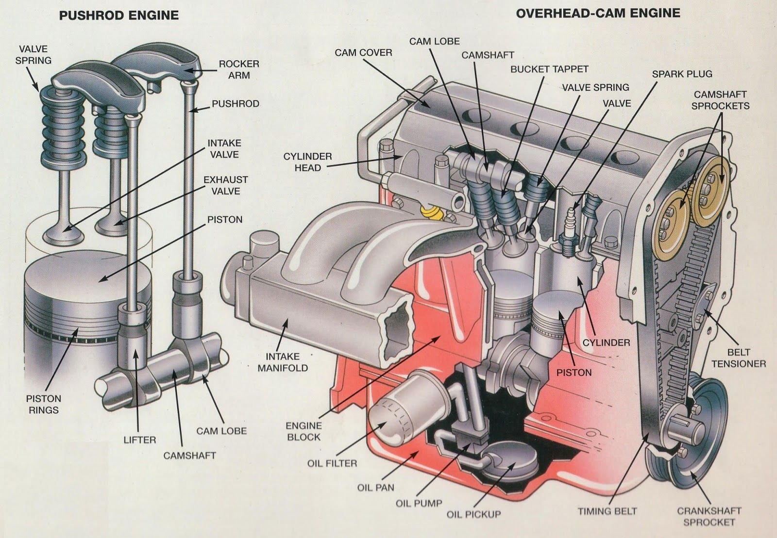 Internal Combustion Engine Block Diagram In 2020