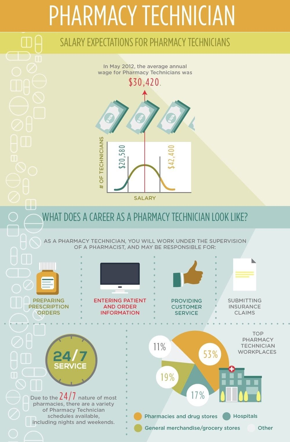 Pharmacy Technician Career. Find out the salary