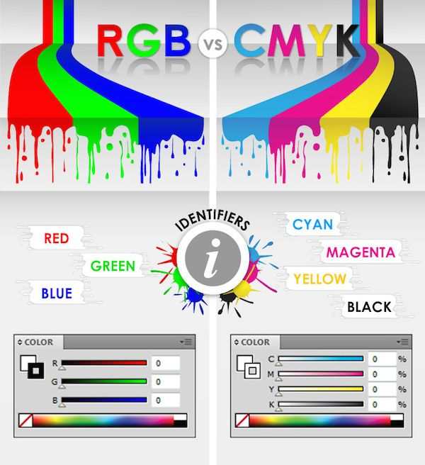 Photoshop Color Inspiration: Infographic: The Difference Between RGB And CMYK Color