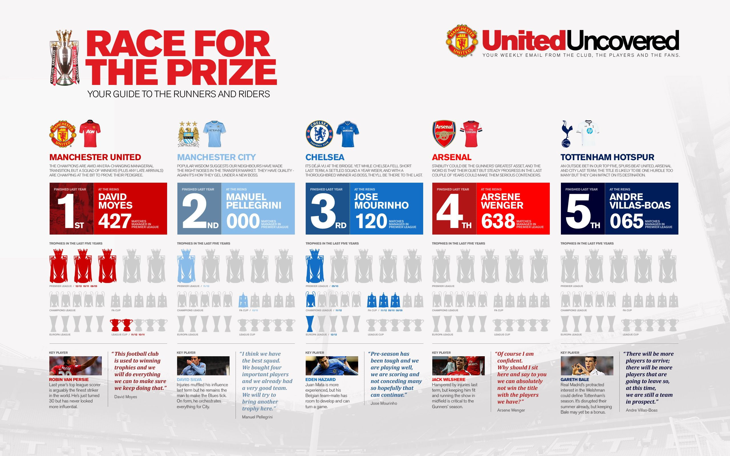 The Title Contenders Manchester United Infographic Official Manchester United Website Manchester United The Unit