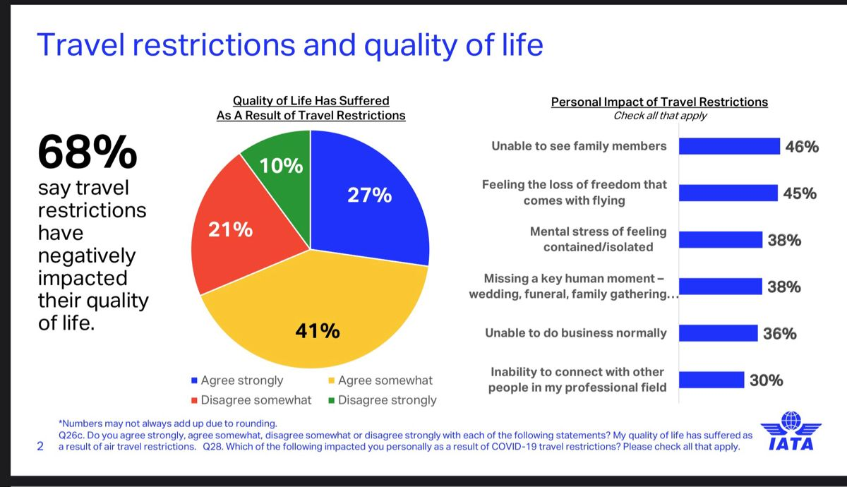 Travel Restrictions And Quelite Of Life Iata In 2021 International Tourism Tourism Life