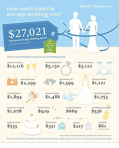 Can You Believe The Average Cost Of A Wedding Reception Venue Is
