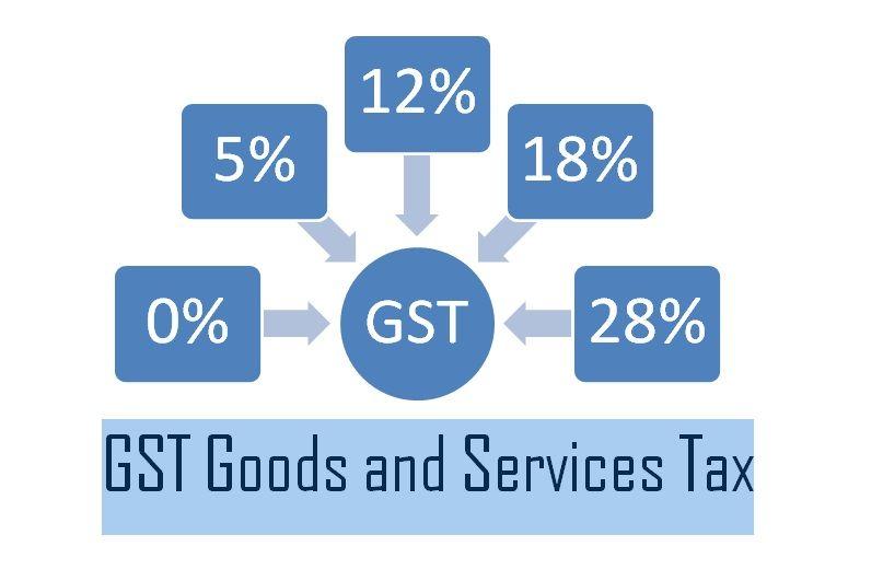 Read About Gst Tax Gst Rate Gst Slabs Gst Portal Gst Rules